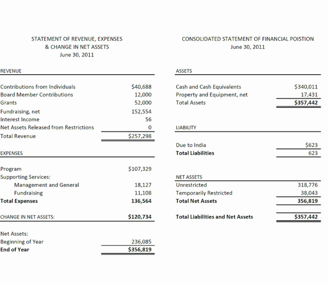 Beautiful Simple Income Statement Template | Template Throughout Simple Income Statement Template