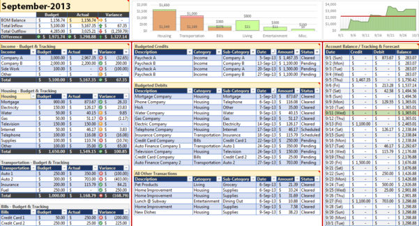 Budget Forecast Excel Spreadsheet   Resourcesaver With Sales Forecast Excel Template