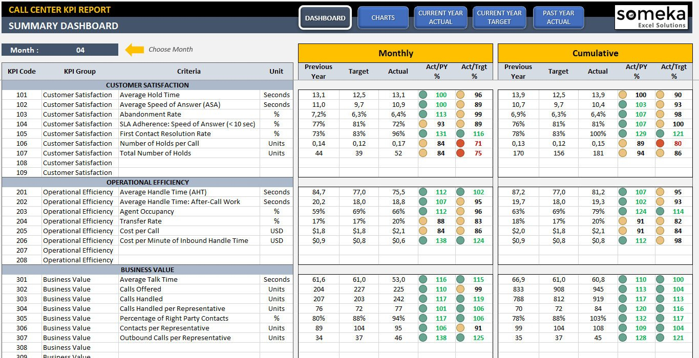 Call Center Kpi Dashboard Ready To Use Excel Template | Etsy Within Kpi Dashboard Excel Voorbeeld