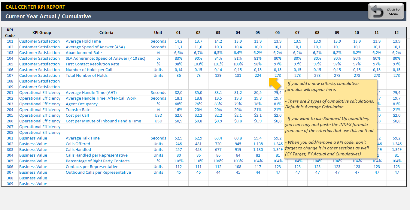 Call Center Kpi Dashboard | Ready To Use Excel Template In Kpi Reporting Format