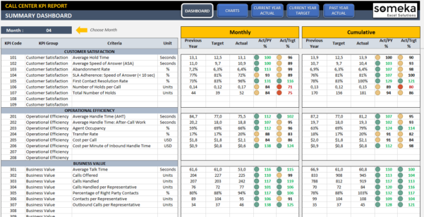 Call Center Kpi Dashboard | Ready To Use Excel Template Within Free Kpi Dashboard Excel