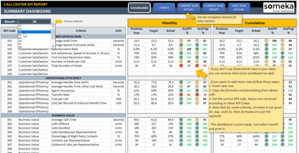 Call Center Kpi Dashboard | Ready To Use Excel Template Within Kpi Excel Template Download