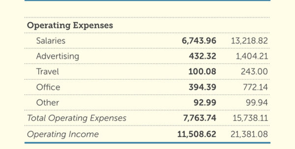Common Size Income Statement Template Simple Balance Sheet With Simple Income Statement Template