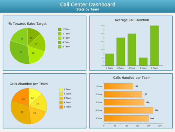 Conceptdraw Samples | Dashboards And Kpi`s In Call Center Kpi Excel Template