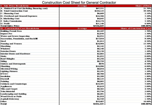 Construction Cost Spreadsheet Commercial Estimate New Home For Residential Construction Budget Template