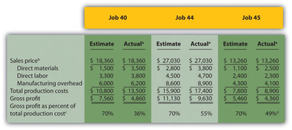 Cost Analysis Spreadsheet Example – Spreadsheet Collections Throughout Cost Analysis Spreadsheet Template