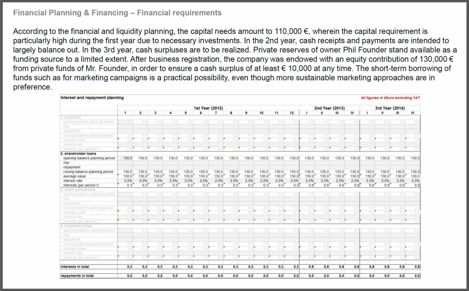 Couple Budget Spreadsheet Along With Excel Financial Plan Manqal Throughout Financial Planning Spreadsheet