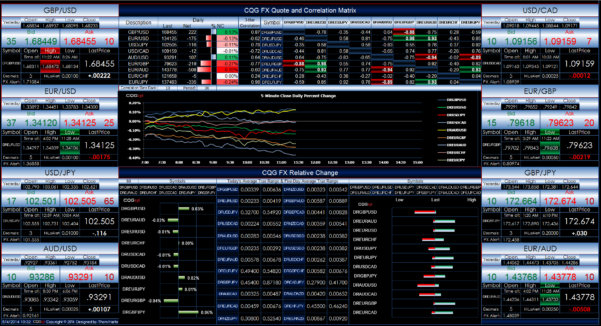 Cqg Fx Powered Excel Dashboard | Cqg News Intended For Free Excel Dashboard Download
