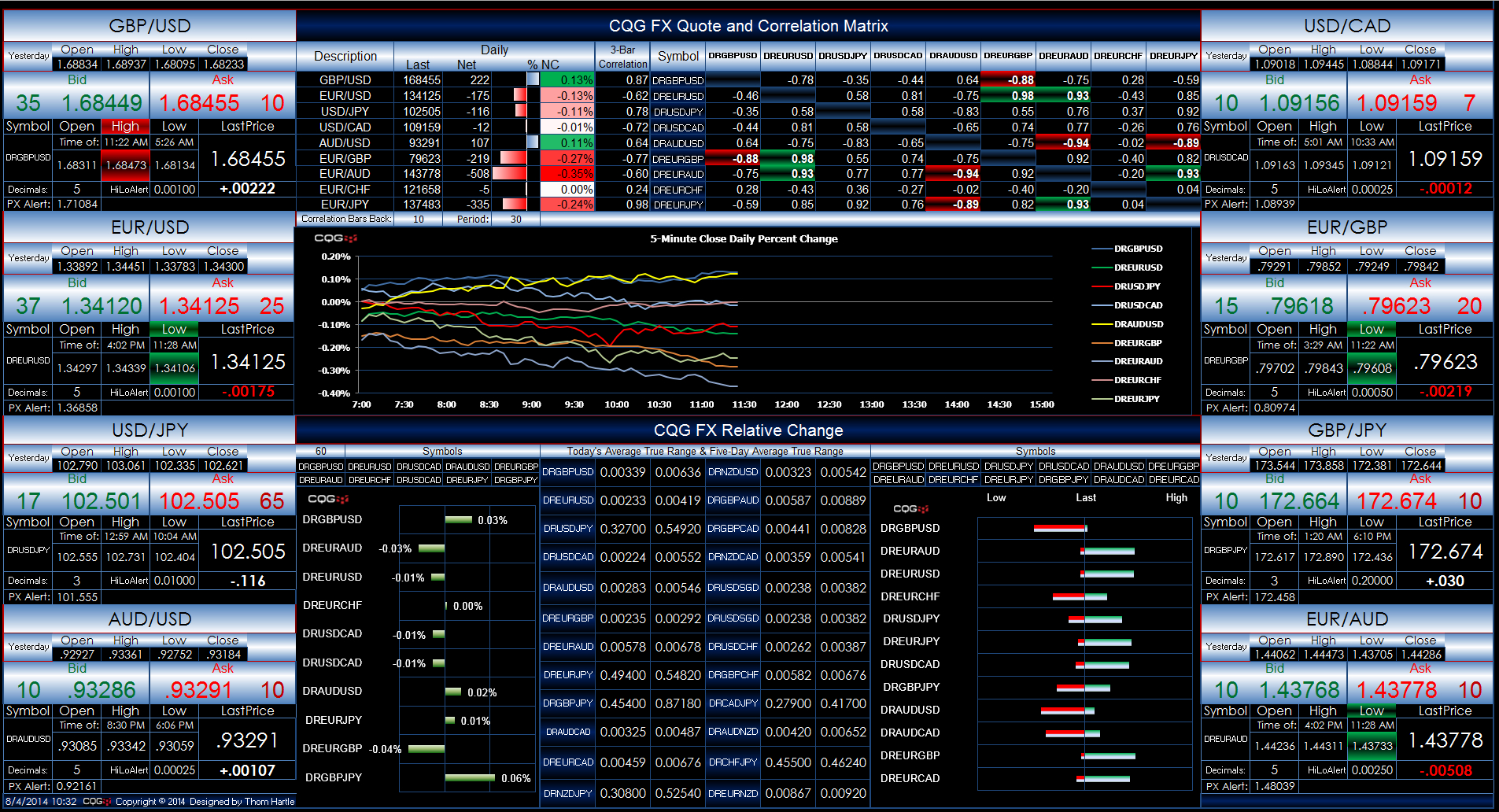 Cqg Fx Powered Excel Dashboard | Cqg News Intended For Free Excel Dashboard Download