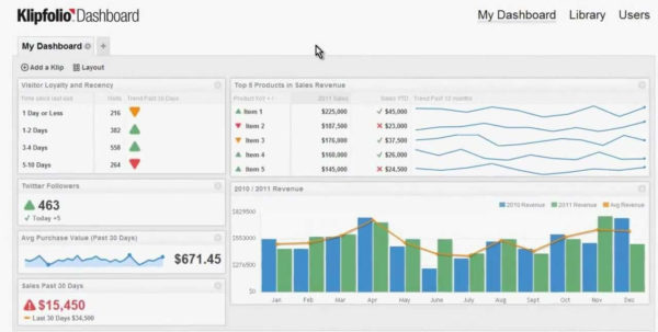 Create A Spreadsheet In Google Docs | Wolfskinmall To Kpi Dashboard Inside Kpi Dashboard Google Spreadsheet