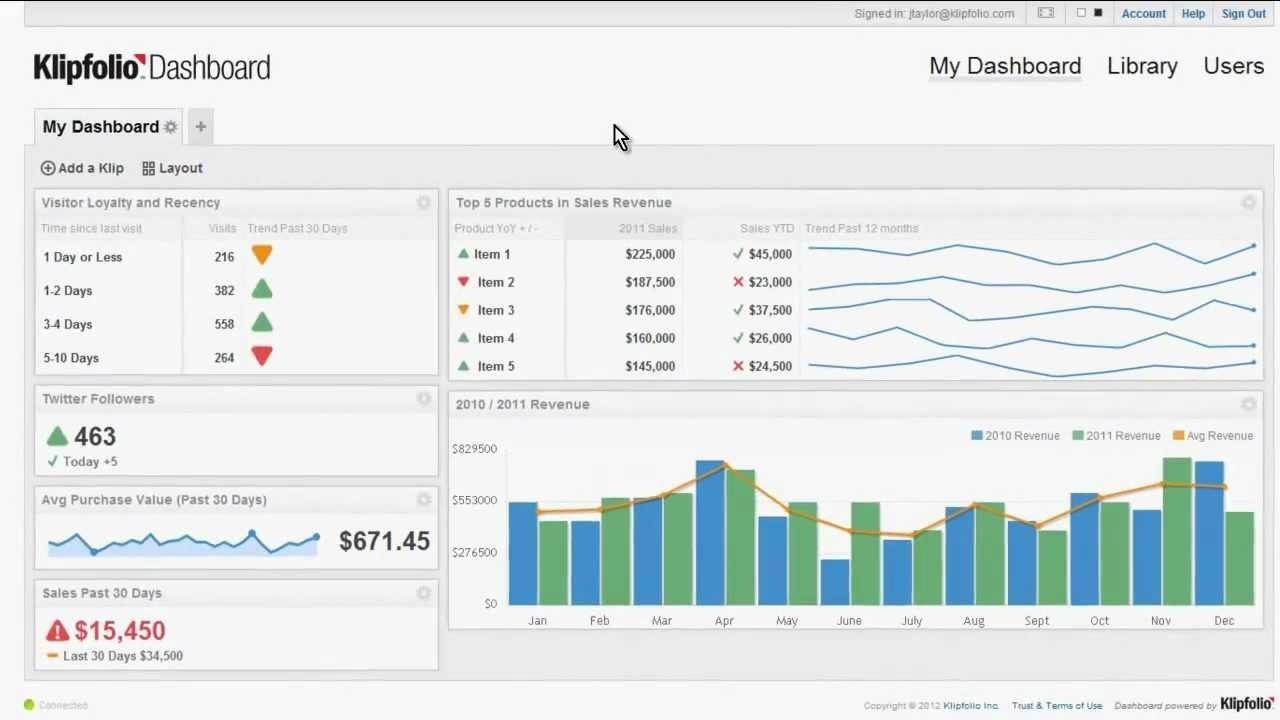 Create A Spreadsheet In Google Docs   Wolfskinmall To Kpi Dashboard Inside Kpi Dashboard Google Spreadsheet