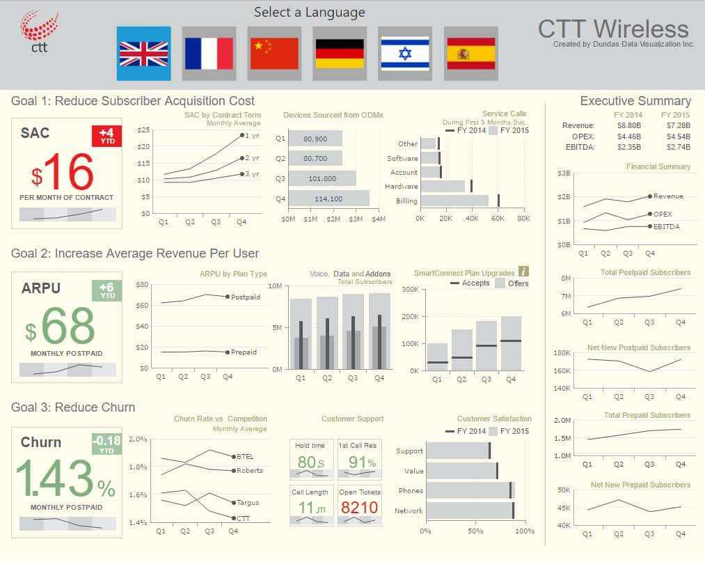 Create Dashboard From Excel Data Manufacturing Kpi Dashboard Excel Throughout Create A Kpi Dashboard In Excel