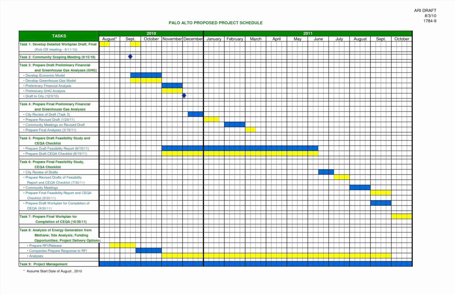 Create Gantt Chart In Google Spreadsheet Best Of Free Gantt Chart Intended For Best Free Gantt Chart Template