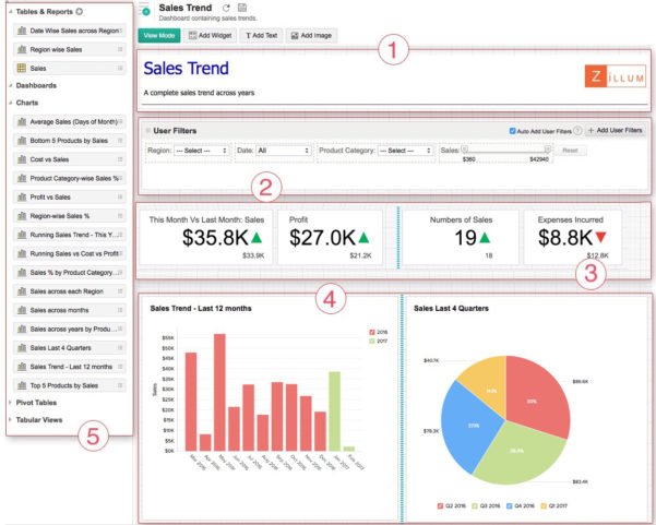 Creating A Dashboard L Zoho Reports Help Intended For Free Excel Dashboard Widgets