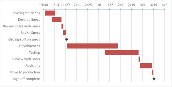 Creating A Gantt Chart With Milestones Using A Stacked Bar Chart In And Gantt Bar Chart Template