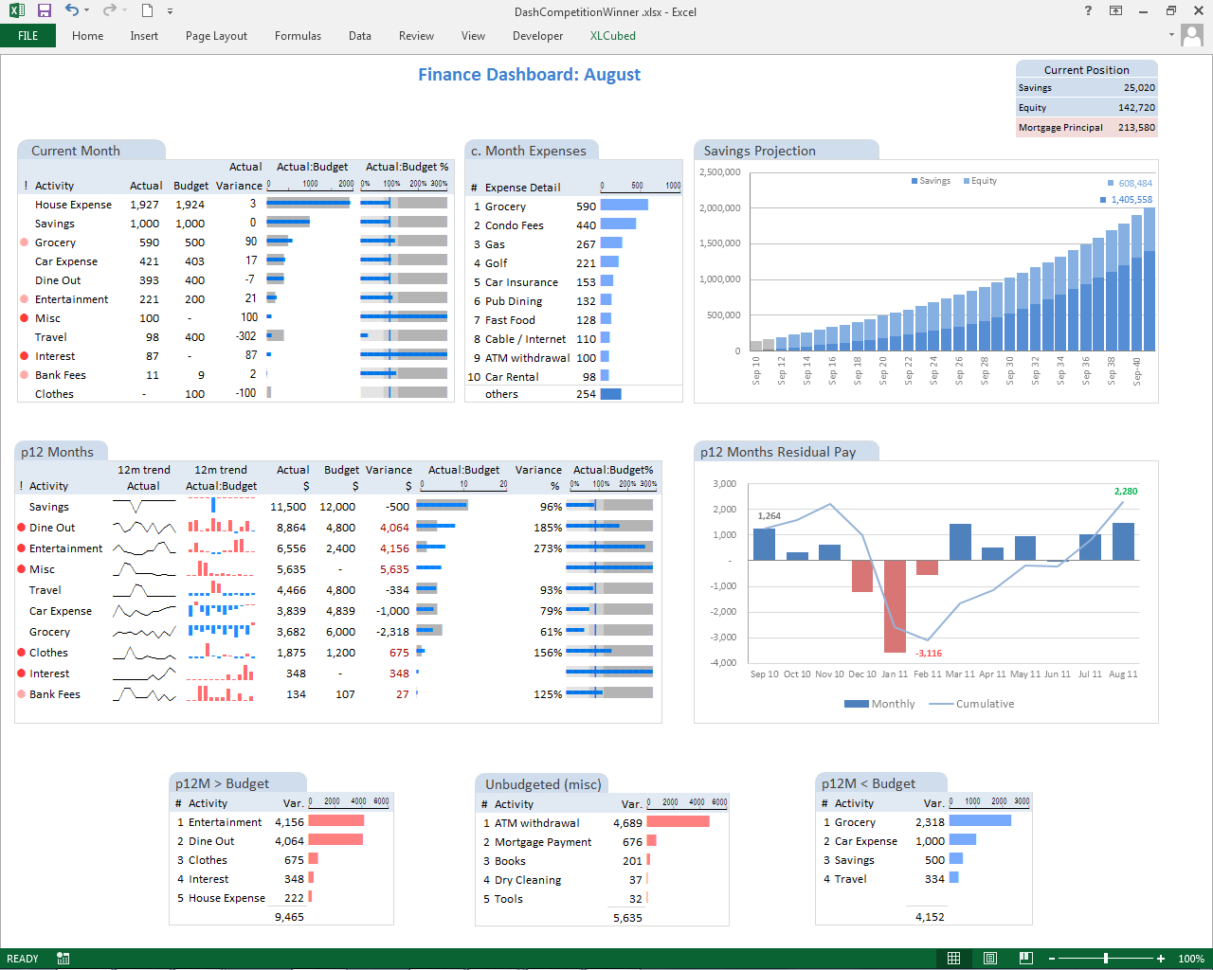 Creating An It Risk Dashboard In Excel – Risk3Sixty Llc Inside Free Excel Financial Dashboard Templates
