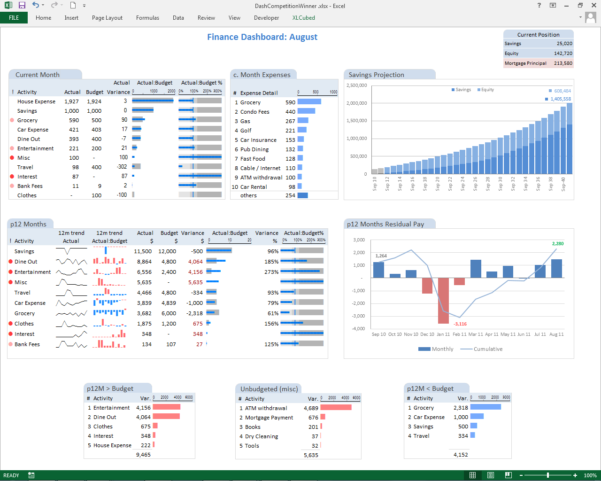 Creating An It Risk Dashboard In Excel – Risk3Sixty Llc Intended For Kpi Dashboard Excel Template Free