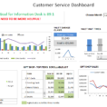 Customer Service Dashboard Using Excel   Download Template, Learn For Excel Kpi Dashboard Templates