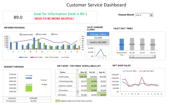 Customer Service Dashboard Using Excel   Download Template, Learn In Kpi Dashboard In Excel 2010