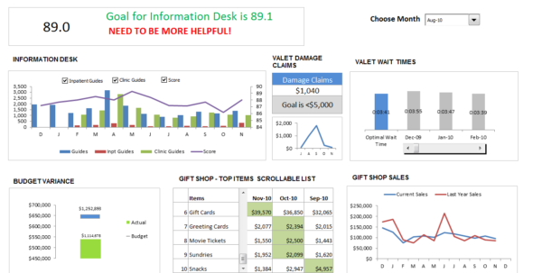 Customer Service Dashboard Using Excel   Download Template, Learn Intended For Kpi Dashboard Excel Download