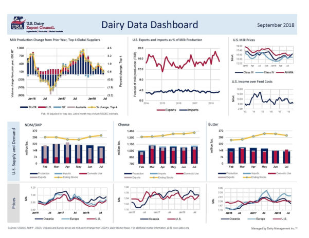 Dairy Data Dashboard.xlsx For Dashboard Xlsx