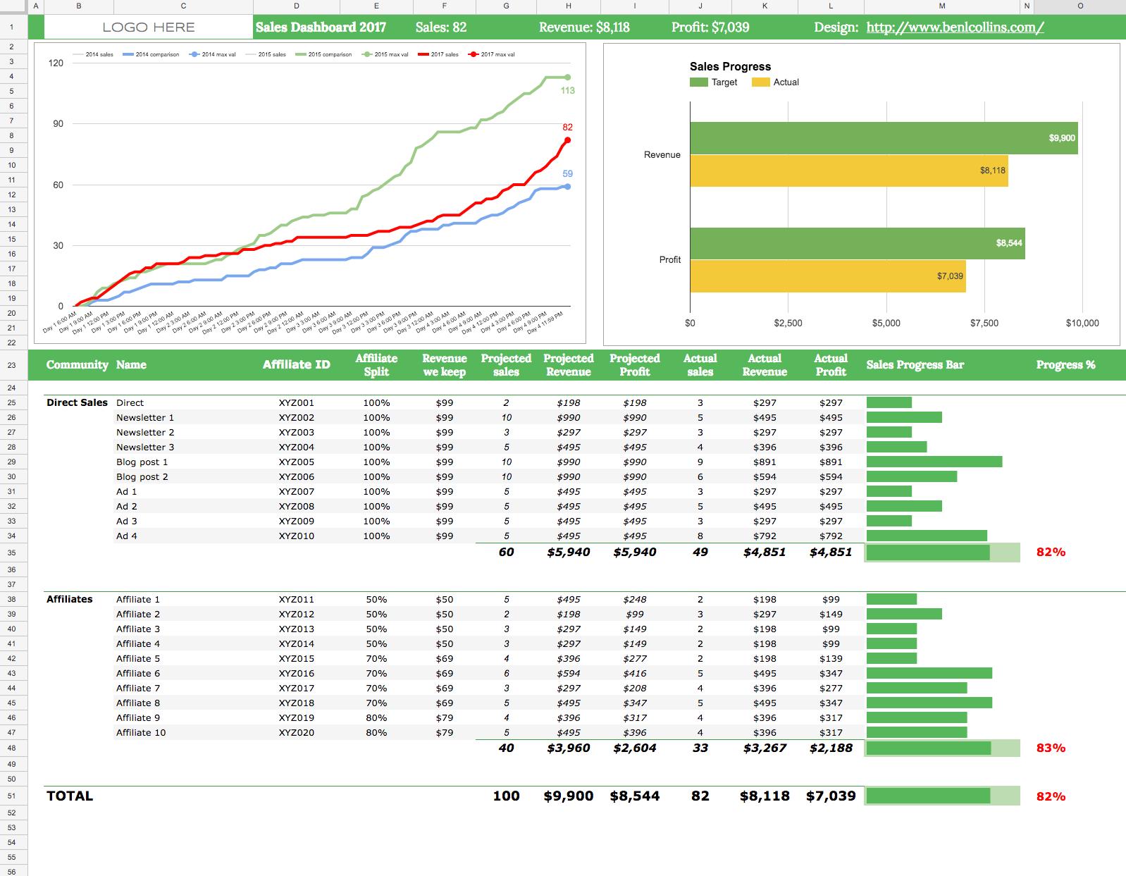 Dashboard Archives - Ben Collins For Kpi Dashboard Google Spreadsheet