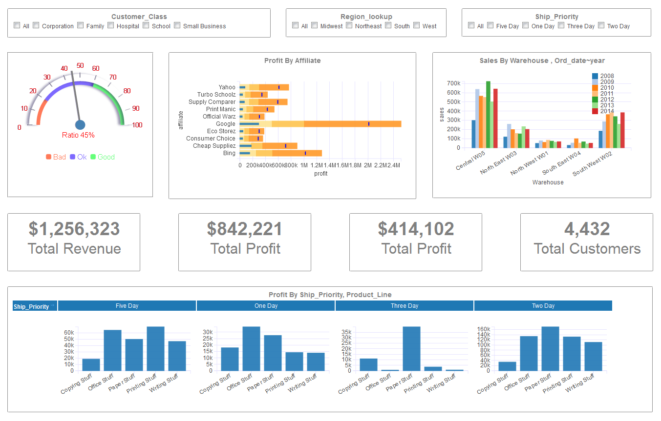 Dashboard Examples   Gallery | Download Dashboard Visualization Software In Financial Kpi Dashboard Excel