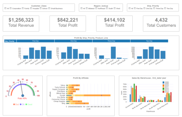 Dashboard Examples   Gallery | Download Dashboard Visualization Software To Sales Kpi Template Excel