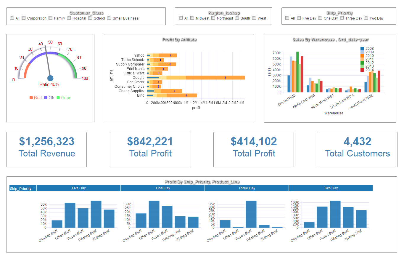Dashboard Examples - Gallery | Download Dashboard Visualization Software With Free Excel Financial Dashboard Templates