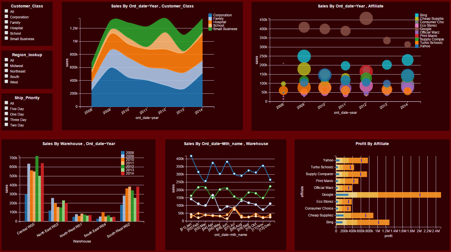 Dashboard Examples - Gallery | Download Dashboard Visualization Software With Kpi Dashboard Excel Download