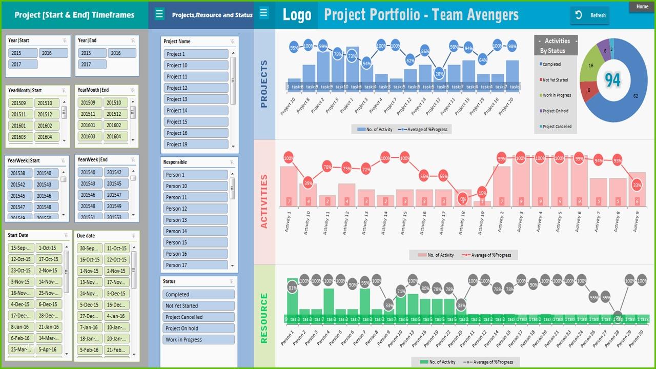 Dashboard Excel Vorlage Am Besten Project Portfolio Dashboard Inside Project Portfolio Dashboard Xls
