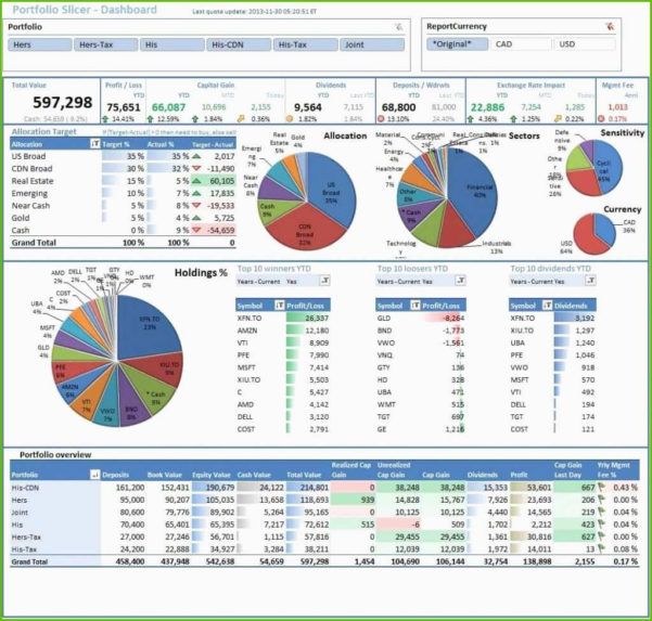 Dashboard Excel Vorlage Wunderbare Großzügig Finanz Dashboard Excel Within Kpi Dashboard Excel Download