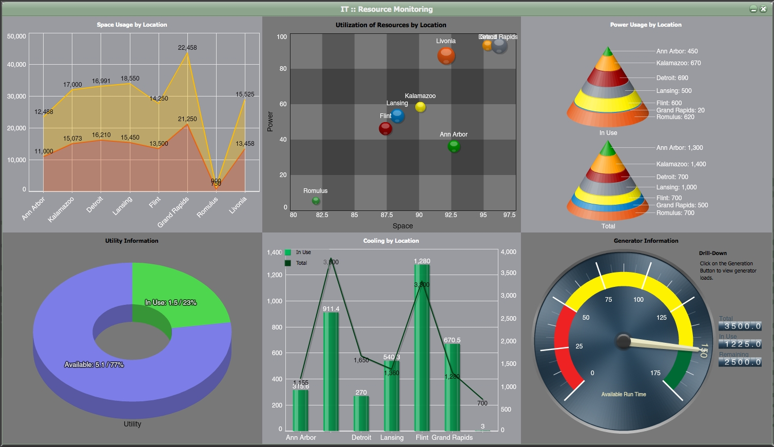 Dashboard In Excel Free Download | Wolfskinmall Together With Free To Free Excel Speedometer Dashboard Templates
