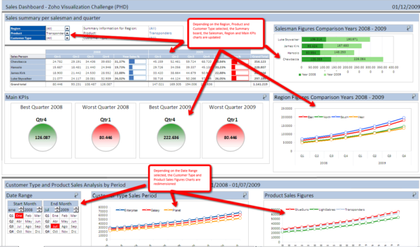 Dashboard In Excel   Kairo.9Terrains.co Within Free Excel Dashboard Gauges