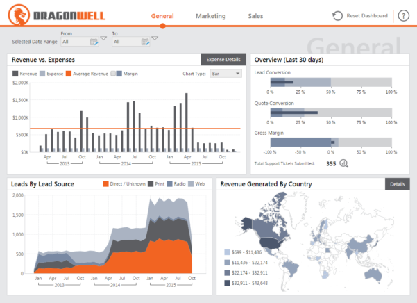 Dashboard & Reporting Samples   Dundas Bi   Dundas Data Visualization In Call Center Kpi Excel Template