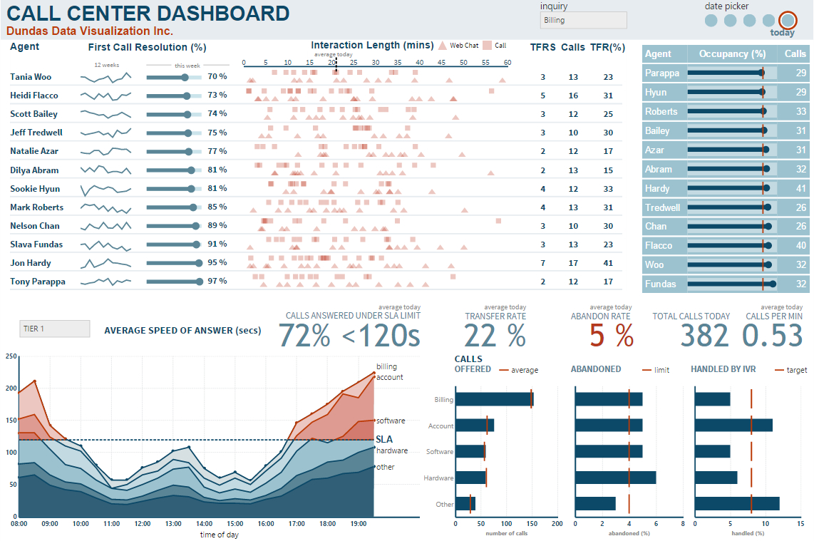 Dashboard & Reporting Samples   Dundas Bi   Dundas Data Visualization With Free Excel Hr Dashboard Templates