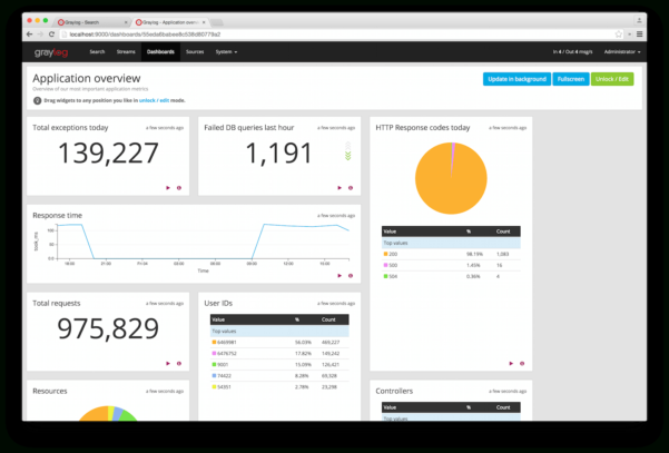 Dashboards — Graylog 2.4.6 Documentation For Free Excel Dashboard Widgets