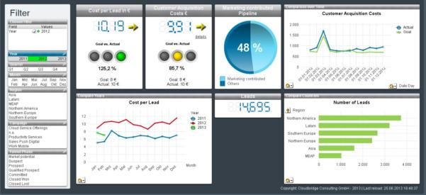 De Kunst Van Kpi Dashboarding | Marketingfacts And Kpi Dashboard Excel Voorbeeld