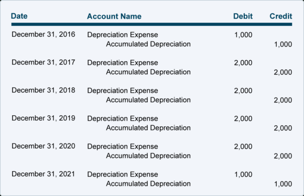 Depreciation | Explanation | Accountingcoach With Bookkeeping Reports Samples