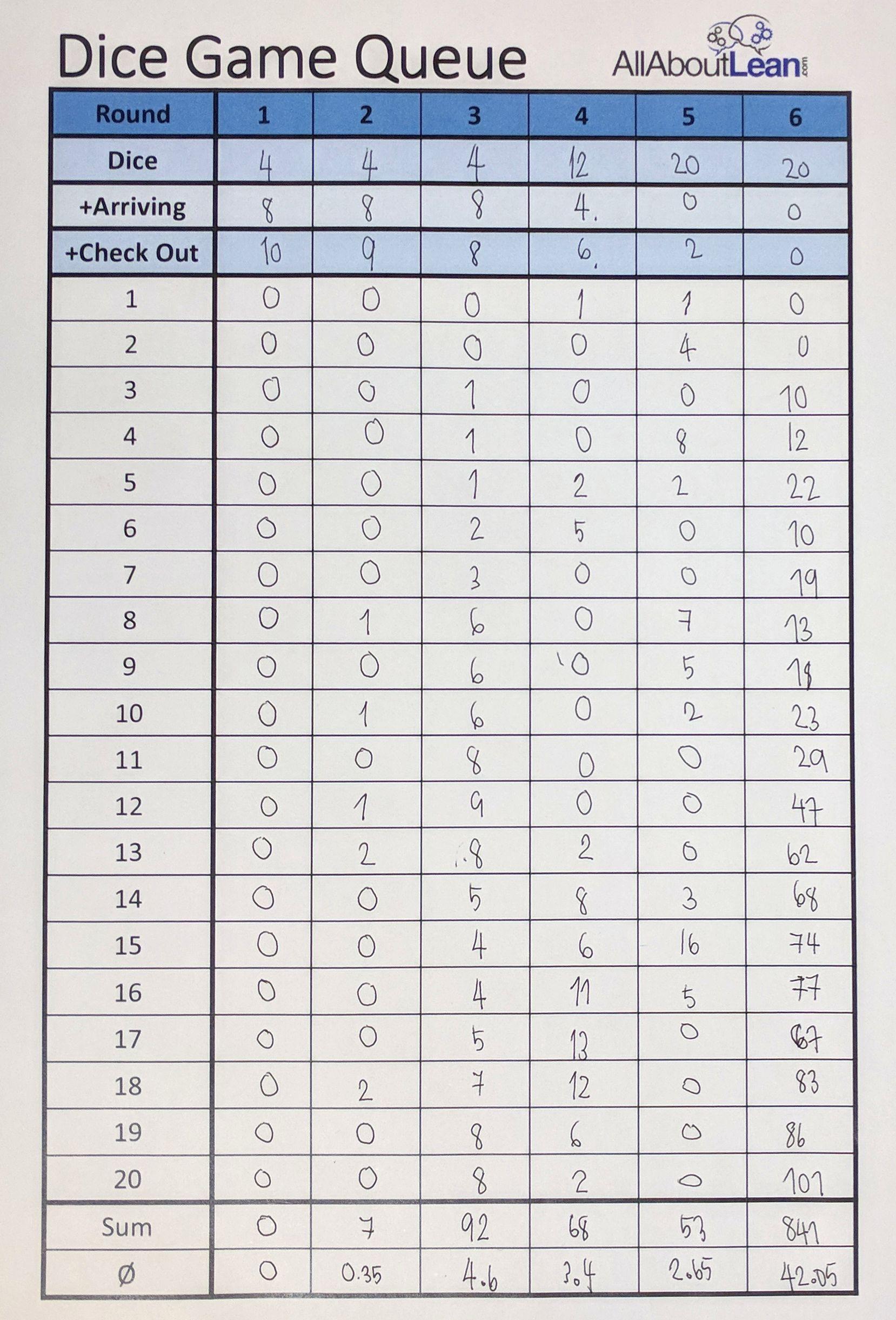 Dice Game Sample Data Sheet | Allaboutlean And Sample Spreadsheet Data