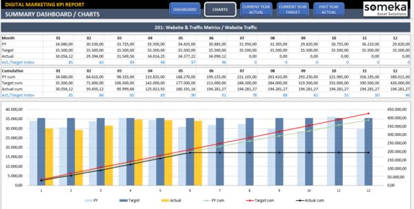 Digital Marketing Kpi Dashboard | Ready To Use Excel Template In Marketing Kpi Excel Template