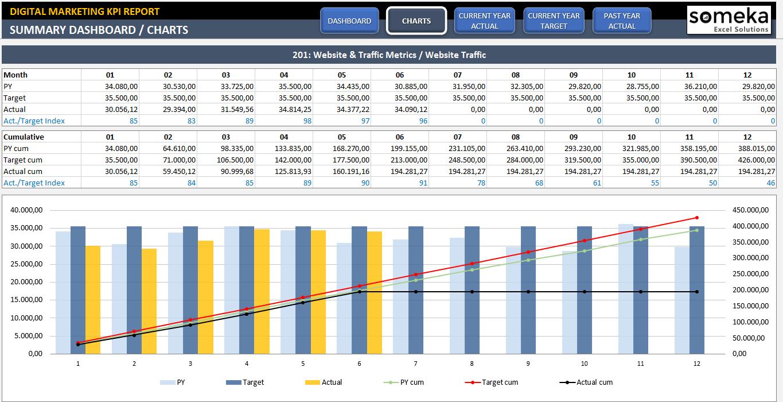 Digital Marketing Kpi Dashboard   Ready To Use Excel Template In Marketing Kpi Excel Template