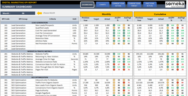 Digital Marketing Kpi Dashboard | Ready To Use Excel Template Throughout Kpi Dashboard Excel Free