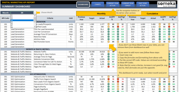 Digital Marketing Kpi Dashboard | Ready To Use Excel Template Throughout Sales Kpi Excel Template