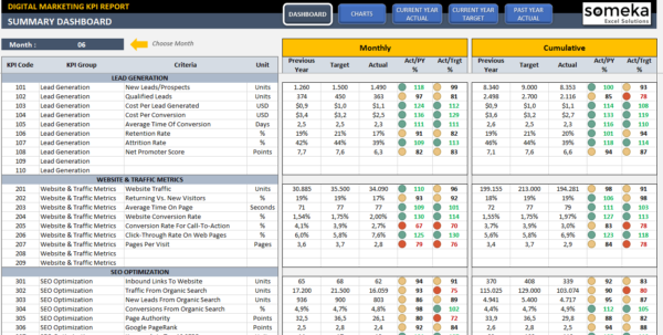 Digital Marketing Kpi Dashboard | Ready To Use Excel Template With Kpi Templates Excel