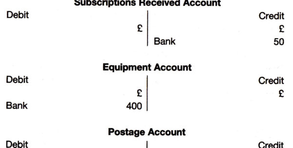 Double Entry Examples In Bookkeeping and Examples Of Double Entry Bookkeeping