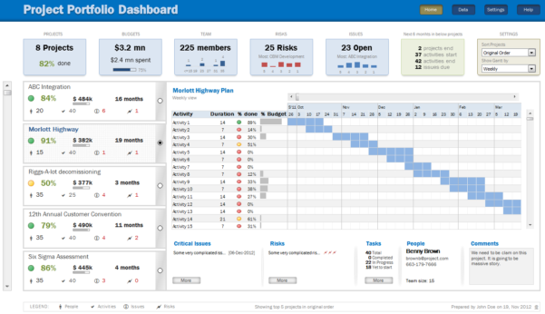 Download Project Portfolio Dashboard Excel Template & Manage In Construction Project Management Dashboard Excel