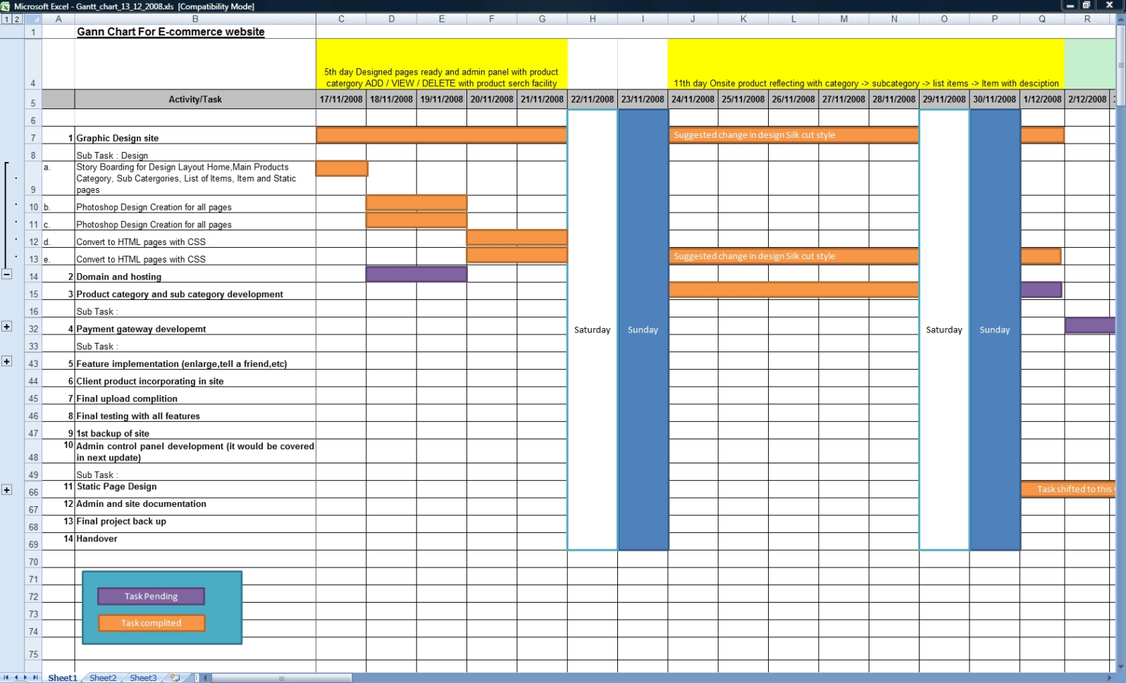 E Commerce Process : Sites Developed For E Commerce Activities With Inside Gantt Chart Template Uk