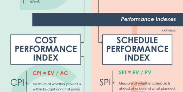 Earned Value Analysis In Project Management: The Ultimate Cheat Within Project Management Cheat Sheet Pdf