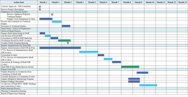 Electrical Engineering Project Proposal Great Gantt Chart Template With Gantt Chart Template For Research Proposal